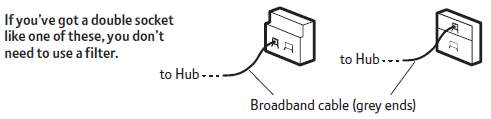 BT Infinity self-install set-up