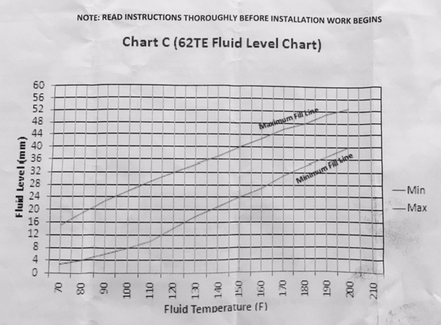Level_Chart 07 dodge caravan transmission 62te wiring diagram dodge caravan 62te wiring diagram at edmiracle.co
