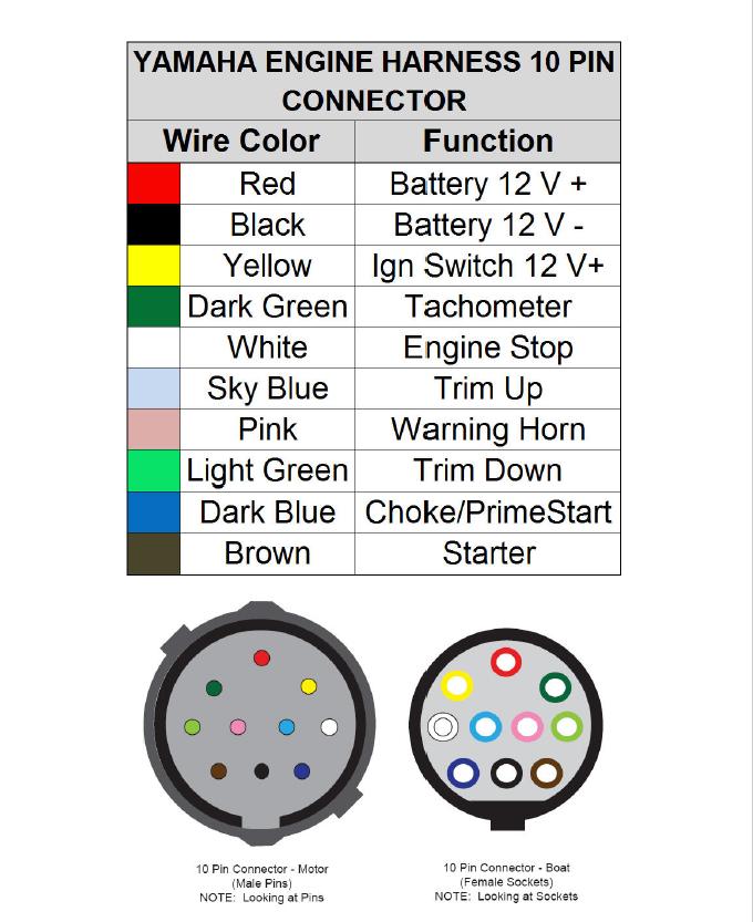 yamaha outboard wiring diagram gauges do you have the wiring diagram for the gages  f225txrd yamaha  wiring diagram for the gages