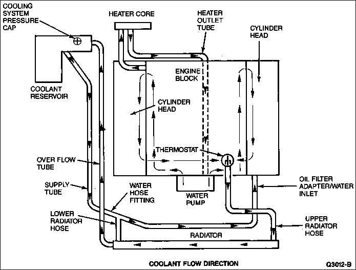 Ford Ranger Cooling System Diagram Also 2001 Ford Windstar Fuel