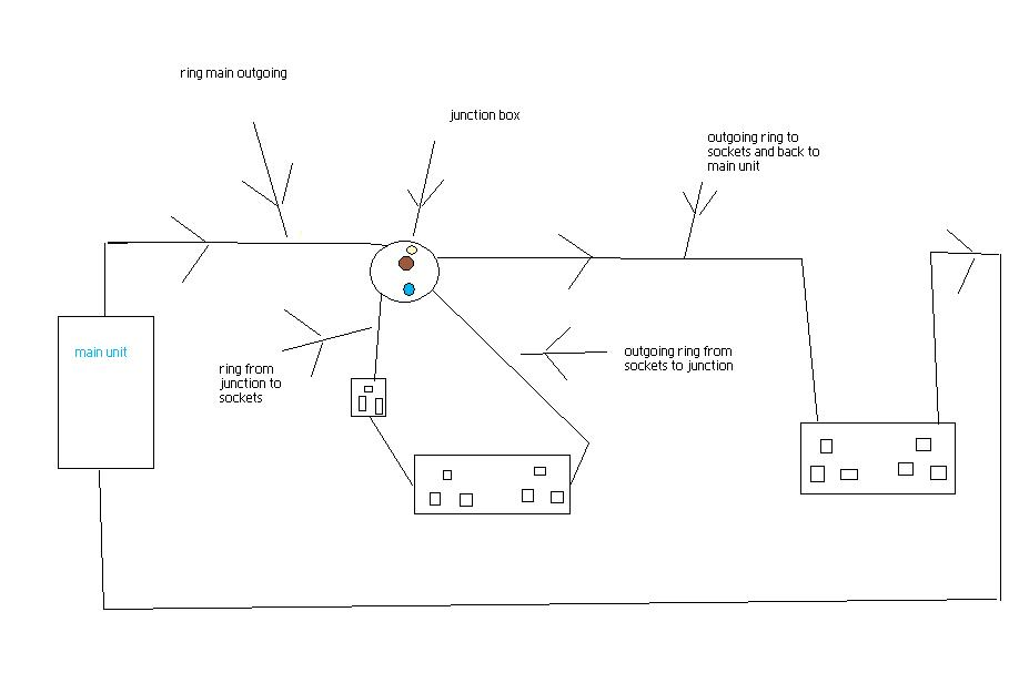I Am Creating A New Ring Main In My Kitchen  I Have Used Wire From Breaker In Distribution Unit
