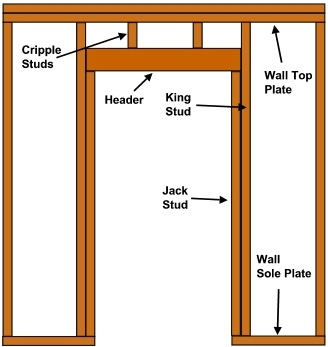I Have A Question About A Home I Am Building And How To Adequately Frame A Door Header