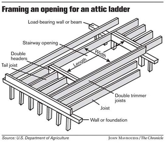 I Am Trying To Install And Attic Ladder Perpendicular To