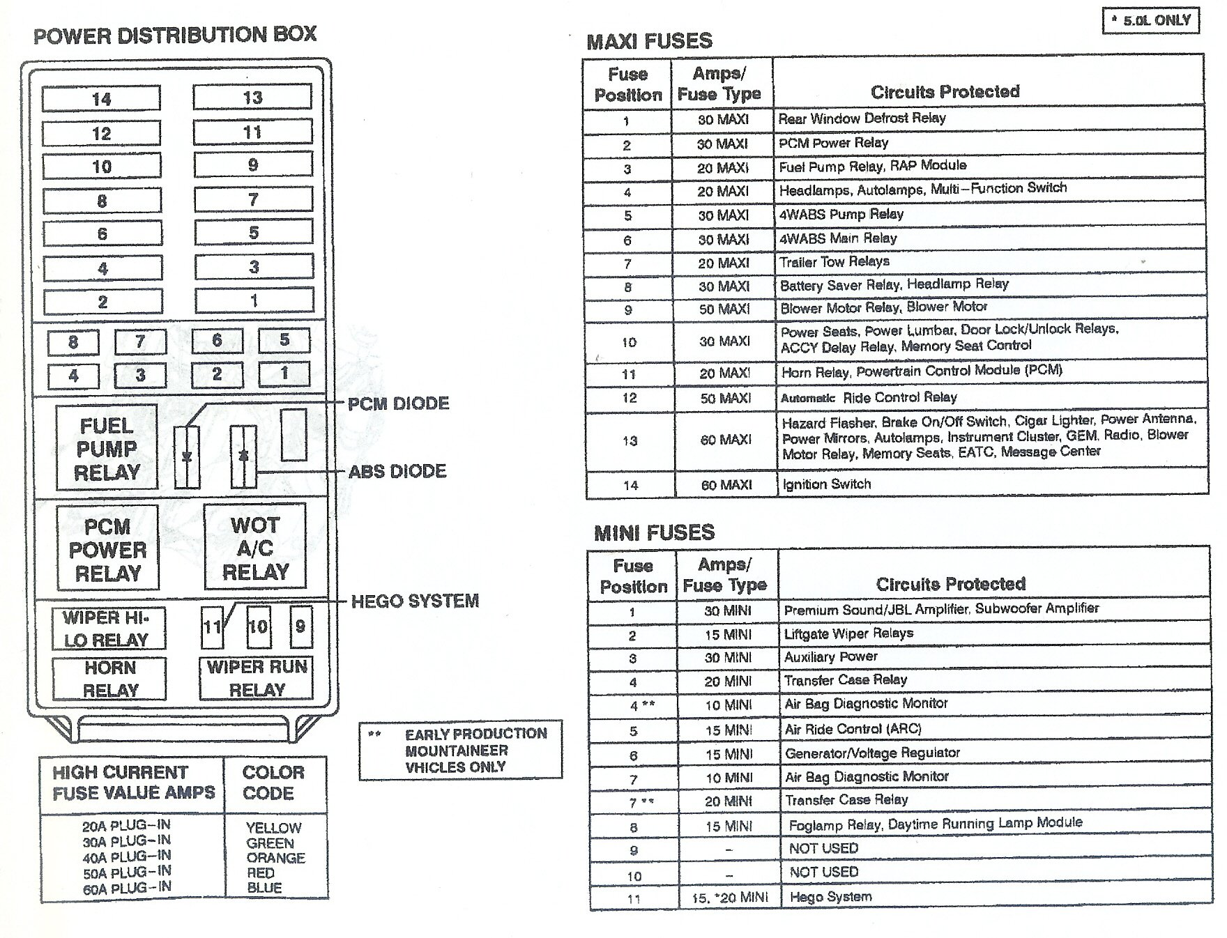 1997 ford explorer fuse diagram wiring diagram post 1998 Lincoln Mark VIII Fuse Box Diagram