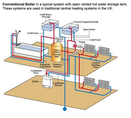 As per photo attached, what\'s the best place for vent pipe & cold ...