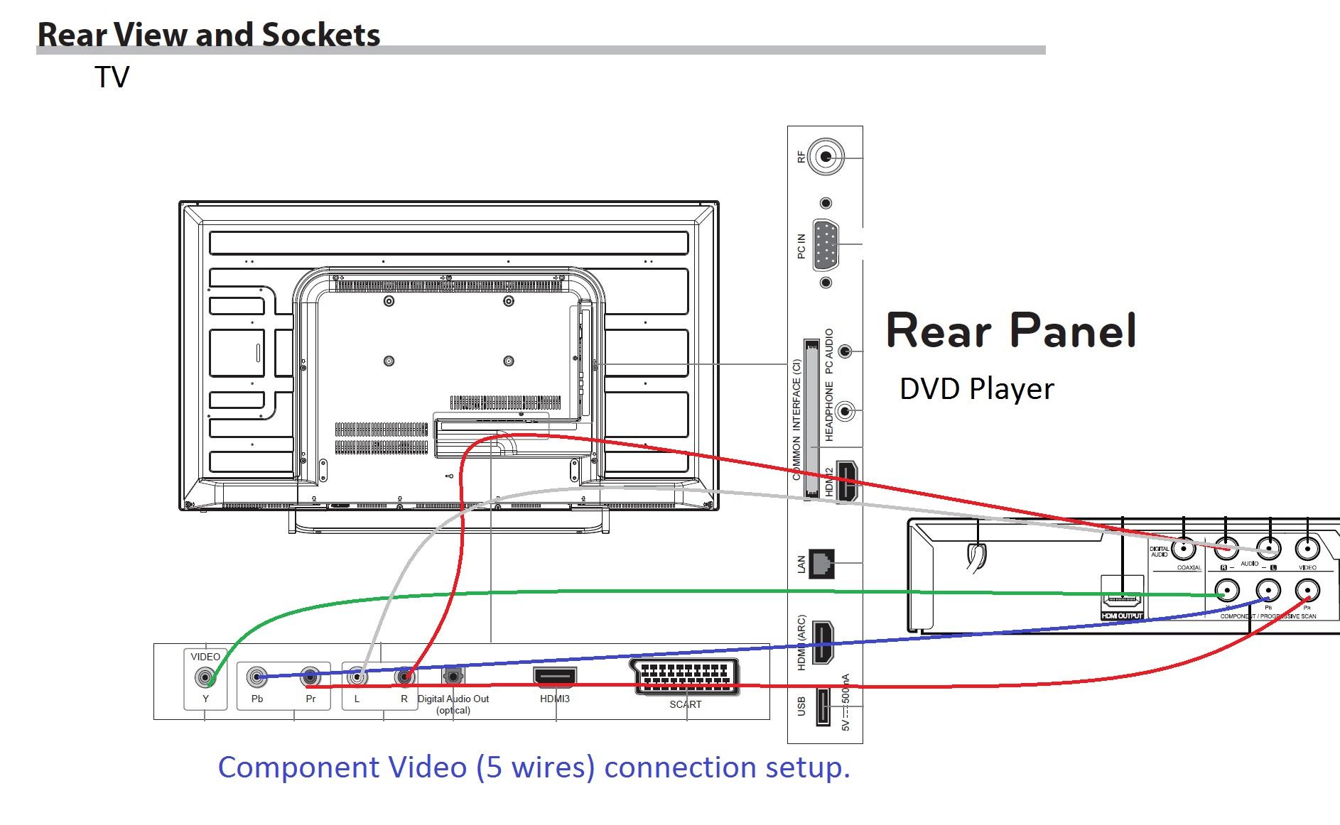 Pretty Rca Tv Wiring Diagram Gallery - Electrical System Block ...