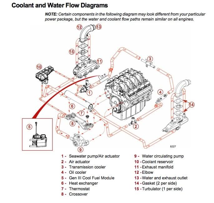 Mercruiser 496 Mag Overheating