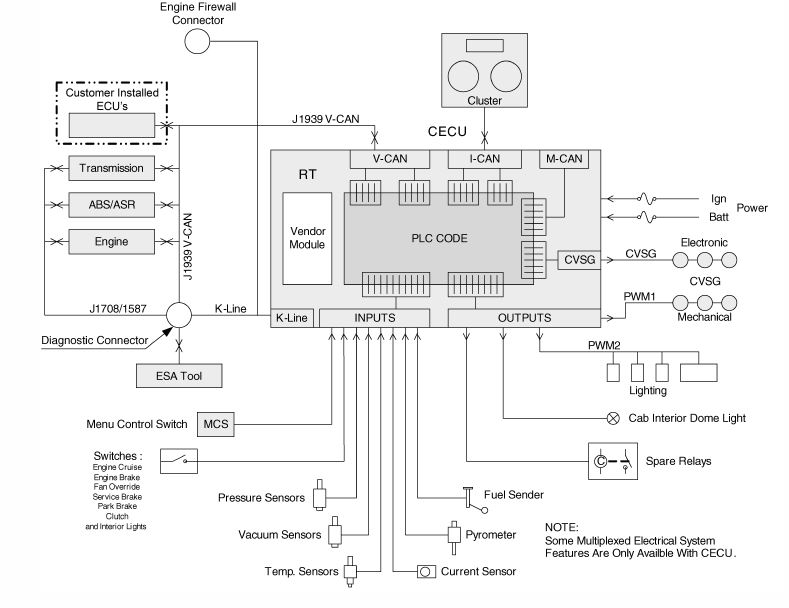 Problem With 2000 Kenworth W900l, Kenworth Cecu Wiring Diagram