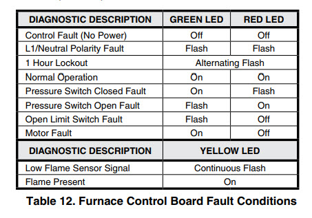 Flame Symbol On Thermostat Thermostat Manual