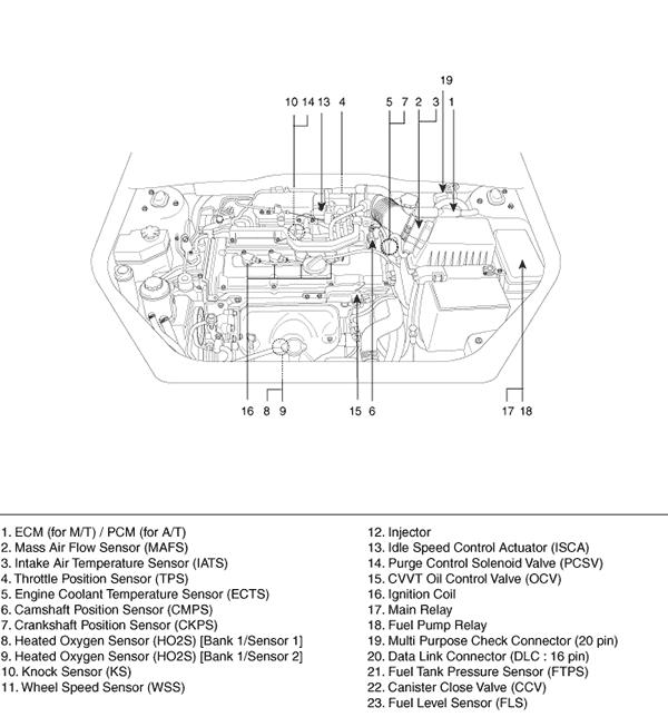 2011 kia rio 5 engine diagram wiring diagrams one 2012 Ford F-150 Engine Diagram where can i find the ecu on a 2009 kia rio? 2005 kia rio engine diagram 2011 kia rio 5 engine diagram