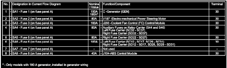 I Need Car Fuse Box Diagrams For 2007 Passat  Please Help