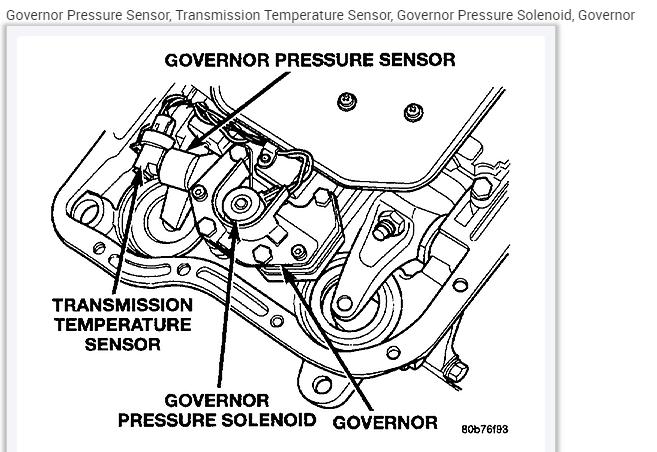 P1762 Code Governor Pressure Offset 1998 Grand Cherokee Laredo I