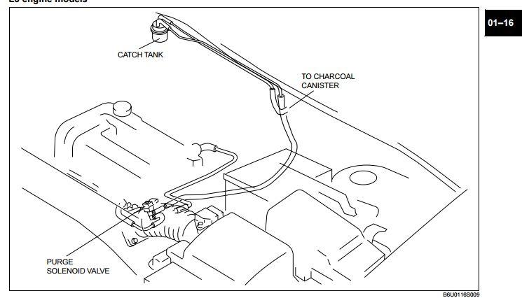 Mazda 3 Evap System