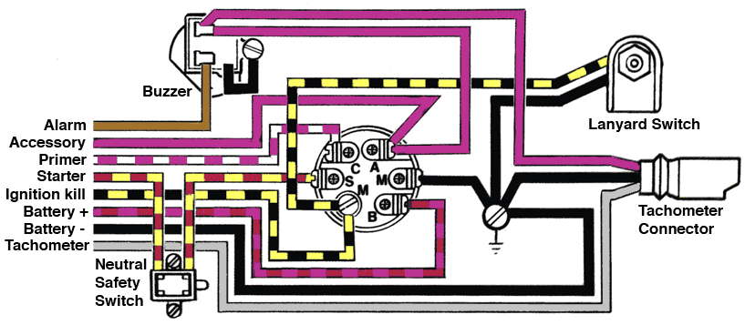 Drawing: Pictorial view of rear of ignition switch showing terminals and legends