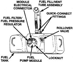 1995 Dodge Ram 1500 fuel filter location  JustAnswer