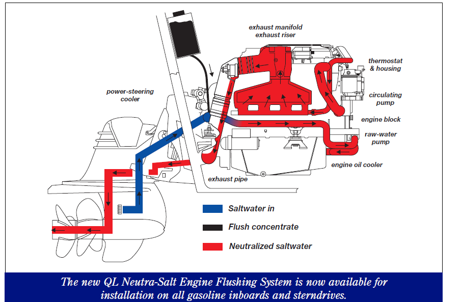 Doameoh  L Engine Water Circulation Diagram on