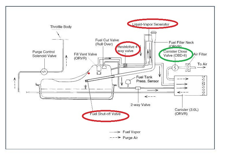 ExeHB 1998 chevy s10 evap system diagram electrical wiring diagrams
