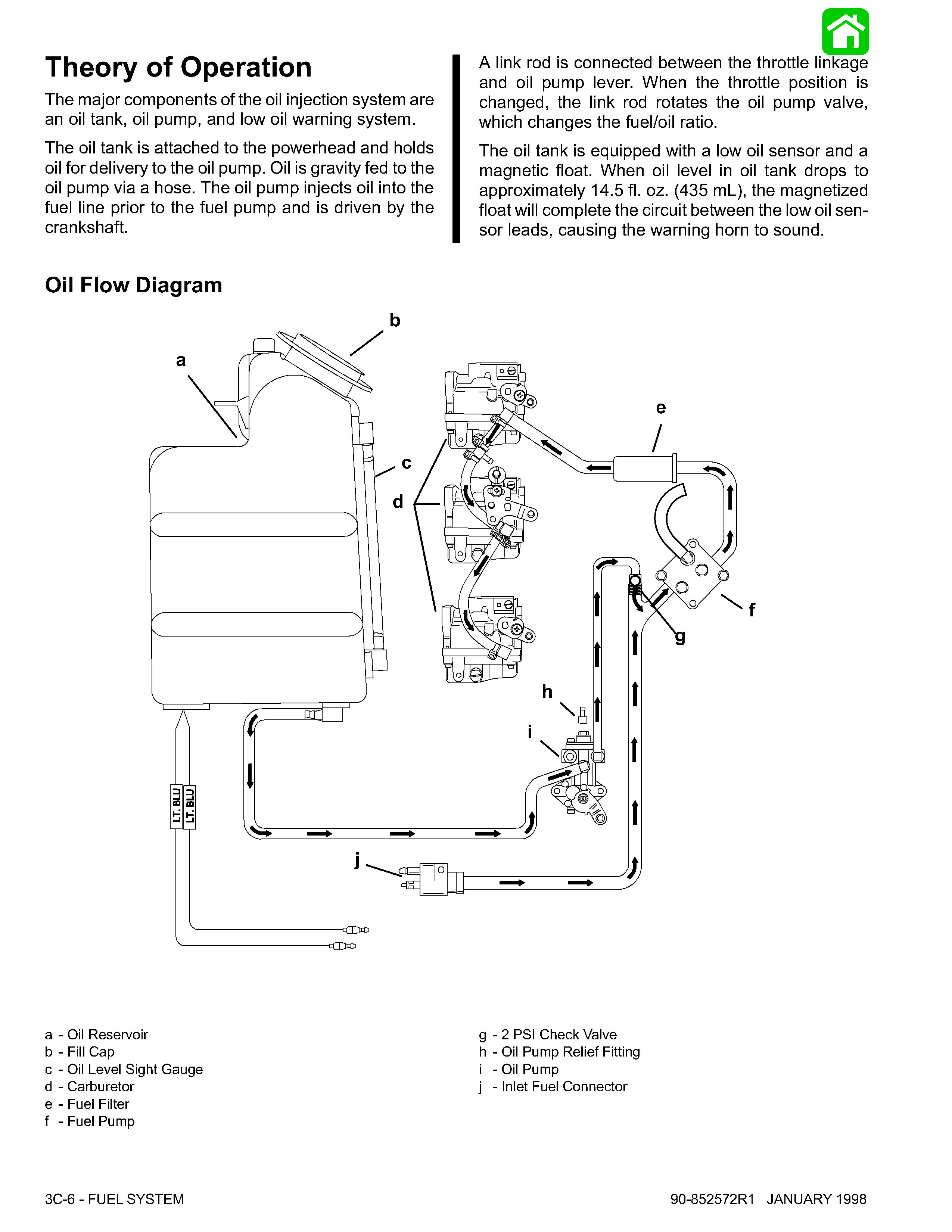 As you can see, there is only 1 output from the oil pump, and that goes  directly to the fuel line on the input side of the fuel pump, where it  mixes with ...