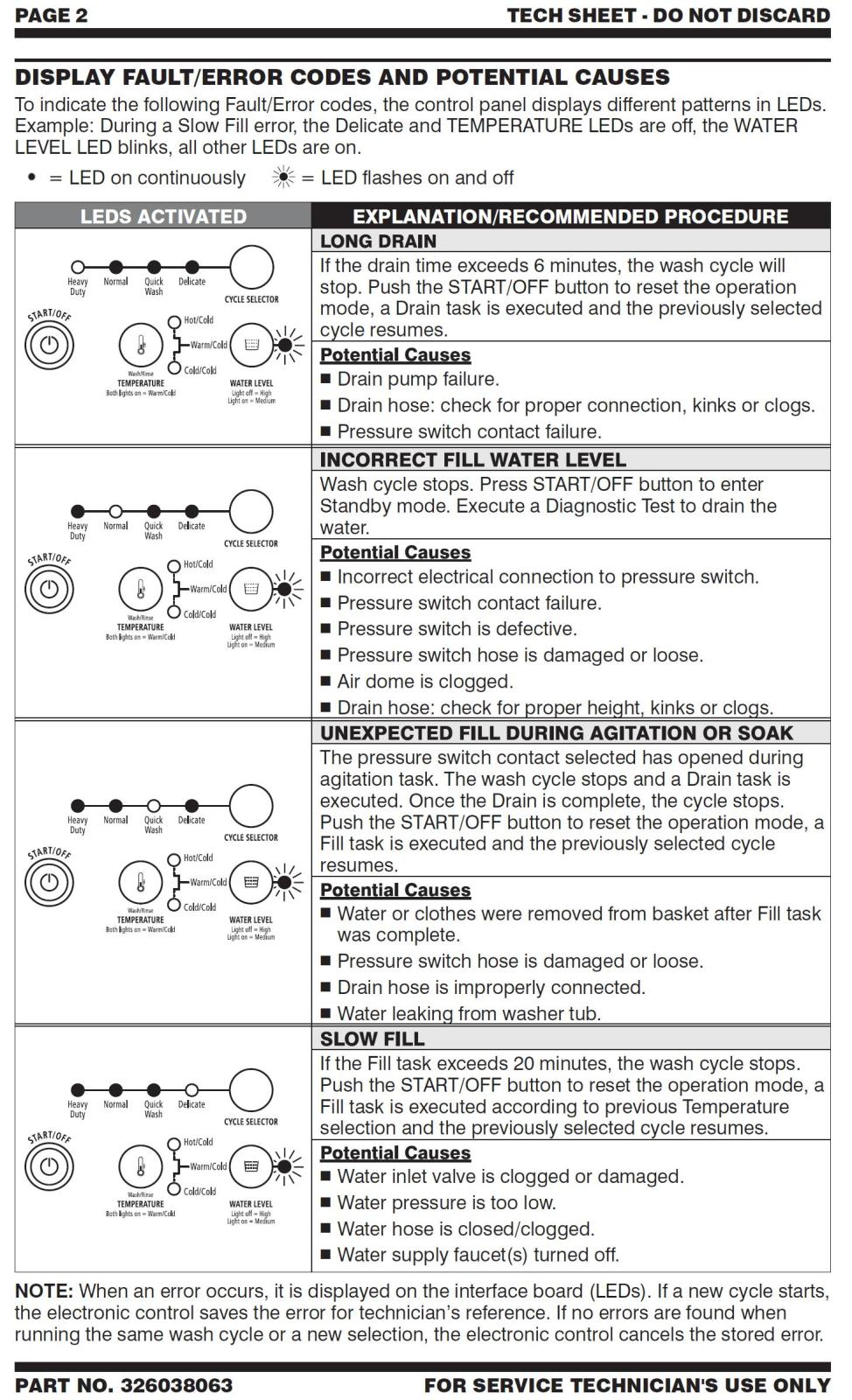 Tree Diagrams Samsung Washer Code Business Process Mapping Standards