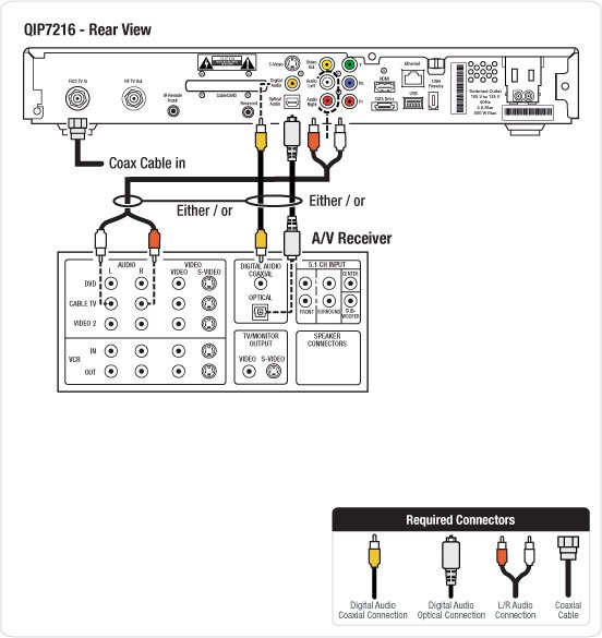 list directions on how to hook up aiwa surround with my ... rca tv wiring diagram