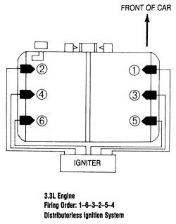How often do you change spark plug wires 1996 subaru legacy ... on subaru wheel bearing replacement, chevy spark plug wiring diagram, dodge spark plug wiring diagram, ford spark plug wiring diagram,