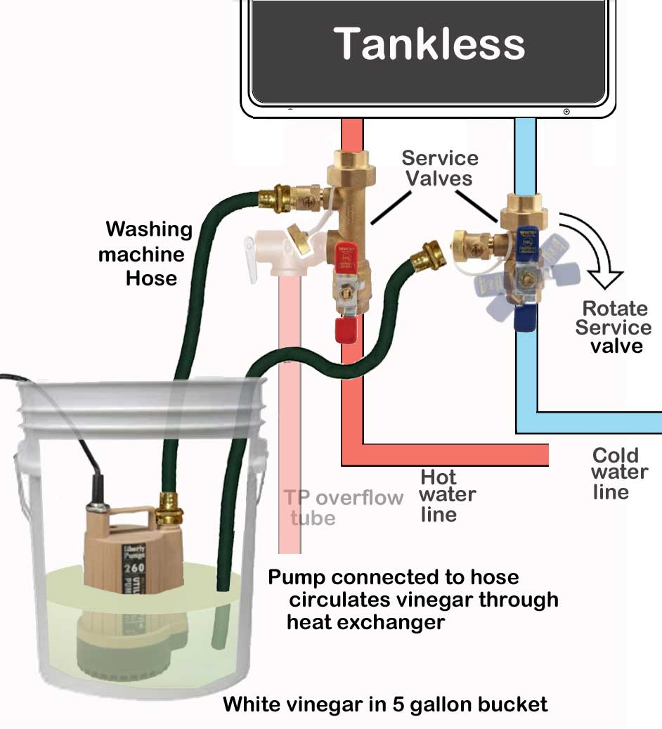 I Have An Old Rinnai Tankless Water Heater About 10 Years