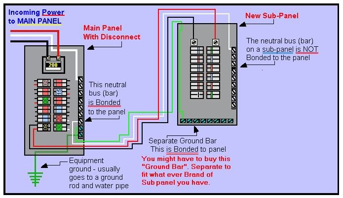 I have a 4 circuit main lug panel converted to a main breaker you could also install a double pole feeder circuit at the right side sub panel to feed into another sub panel if feeding 1 sub to another greentooth