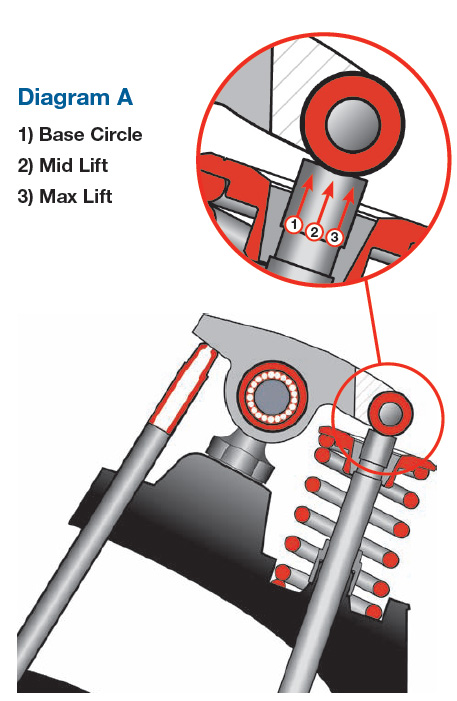 5 7 Hemi Push Rod Diagram