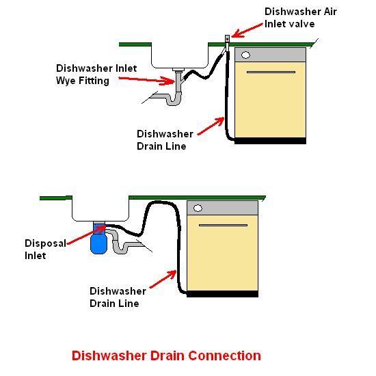 Samsung Dishwasher Drain Hose Length