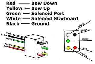 need wiring diagram for a boat leveler trim tabs Trim Tab Switch Wiring Diagram wire harness wire colors and their functions trim tab switch wiring diagram
