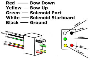 need wiring diagram for a boat leveler trim tabs boat trim tabs wiring-diagram wire harness wire colors and their functions