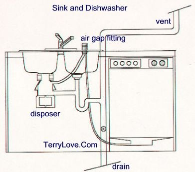 Double Kitchen Sink Plumbing Diagram I need a diagram for hooking up a double bowl kitchen sink with a full size image workwithnaturefo