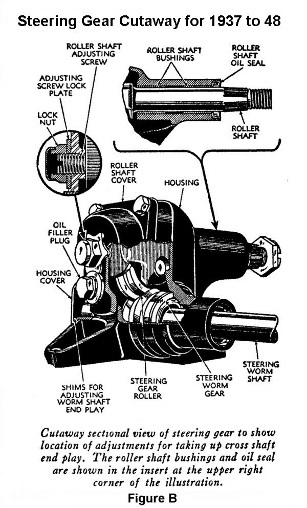 how is the shaft for the sector gear held in place in the steering housing casting for a 1941