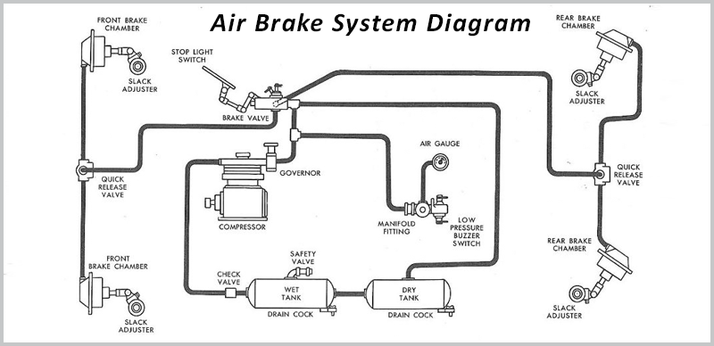Sterling Air Brake Diagram Wiring Circuit