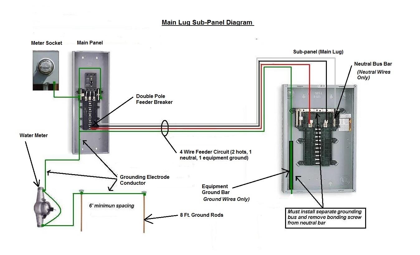 Sub Panel Wiring Main Lug Diagram A 1348x820