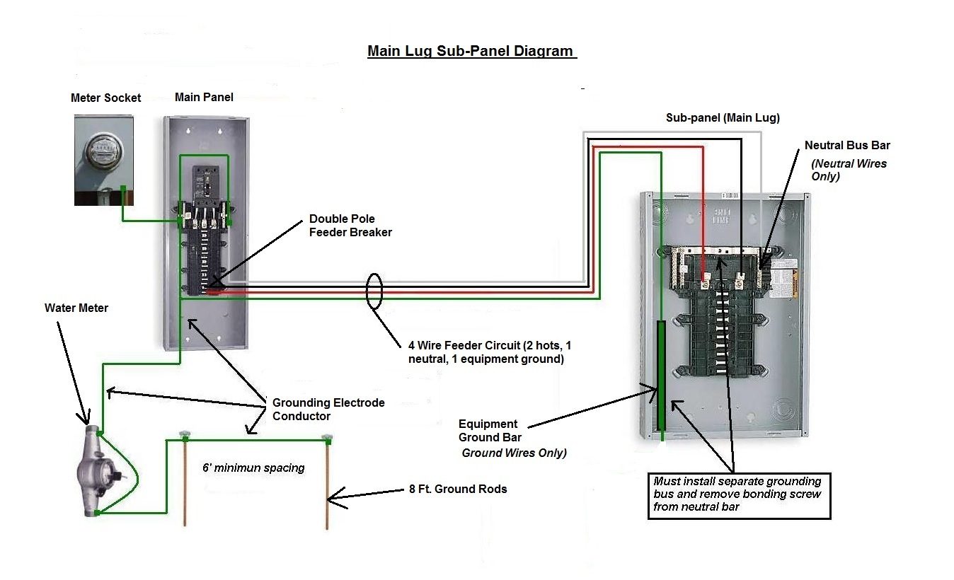 Cool 4 wire sub panel grounding pictures inspiration electrical im trying to hook up a 70 2 amp breaker box greentooth