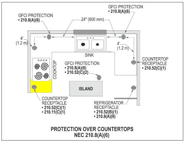 i am relocating my power outlets on my kitchen backsplash is there GFCI Receptacle Wiring-Diagram bf0c241c 1f54 4896 bd4e 3eb4c75e7709_gfci kitchen placement copy jpg
